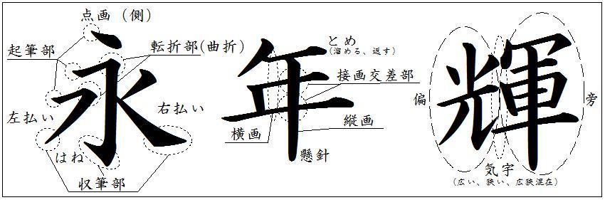 伝統的筆跡鑑定の観察点